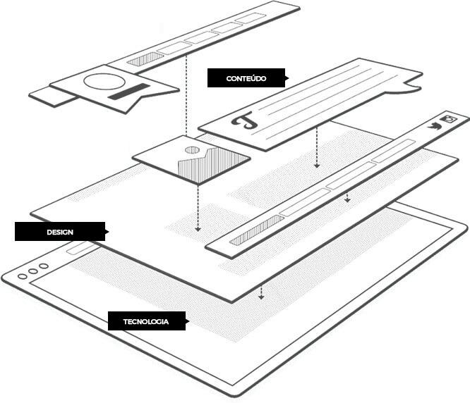 Processo de criação de sites da 3Nós